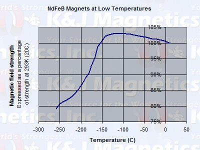 What About Neodymium Magnet Performance At Very Low Temperatures How Cyrogenic