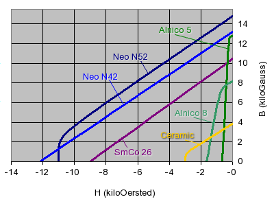 Demagnetization Curves For Various Magnet Types At 20c