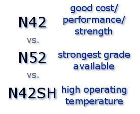Magnet Grades