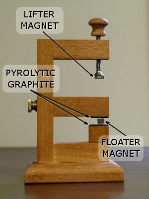 Diamagnetism And Levitation