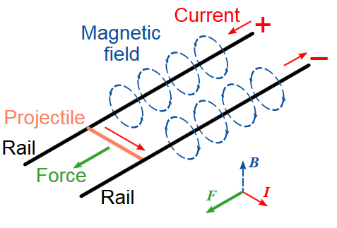 Magnet Cannon on